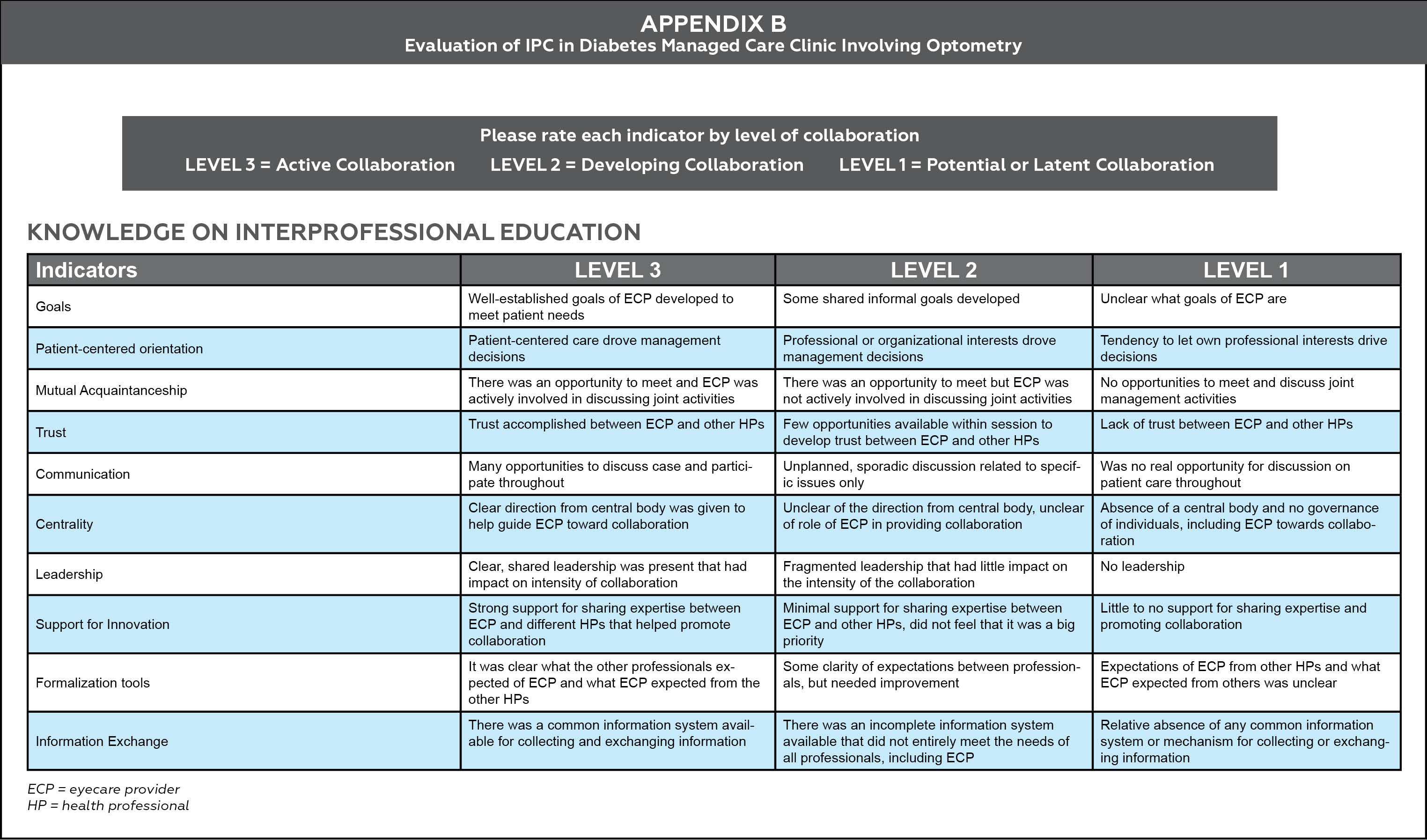 Evaluation Of Interprofessional Education And Collaboration In