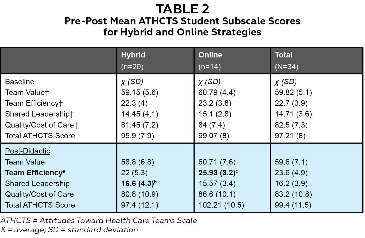 Shaping Student Attitudes Toward Healthcare Teams Through a Hybrid