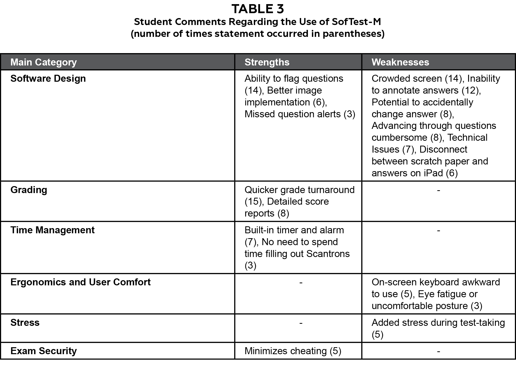 assessing student performance in geometrical optics using two table 3 click to enlarge