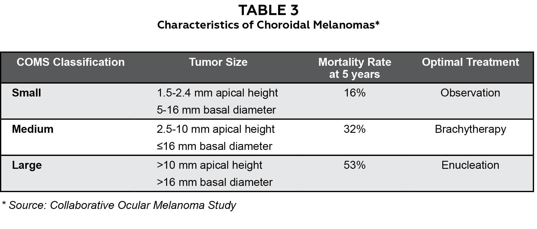 Collaborative Ocular Melanoma Study (COMS) » New York Eye ...