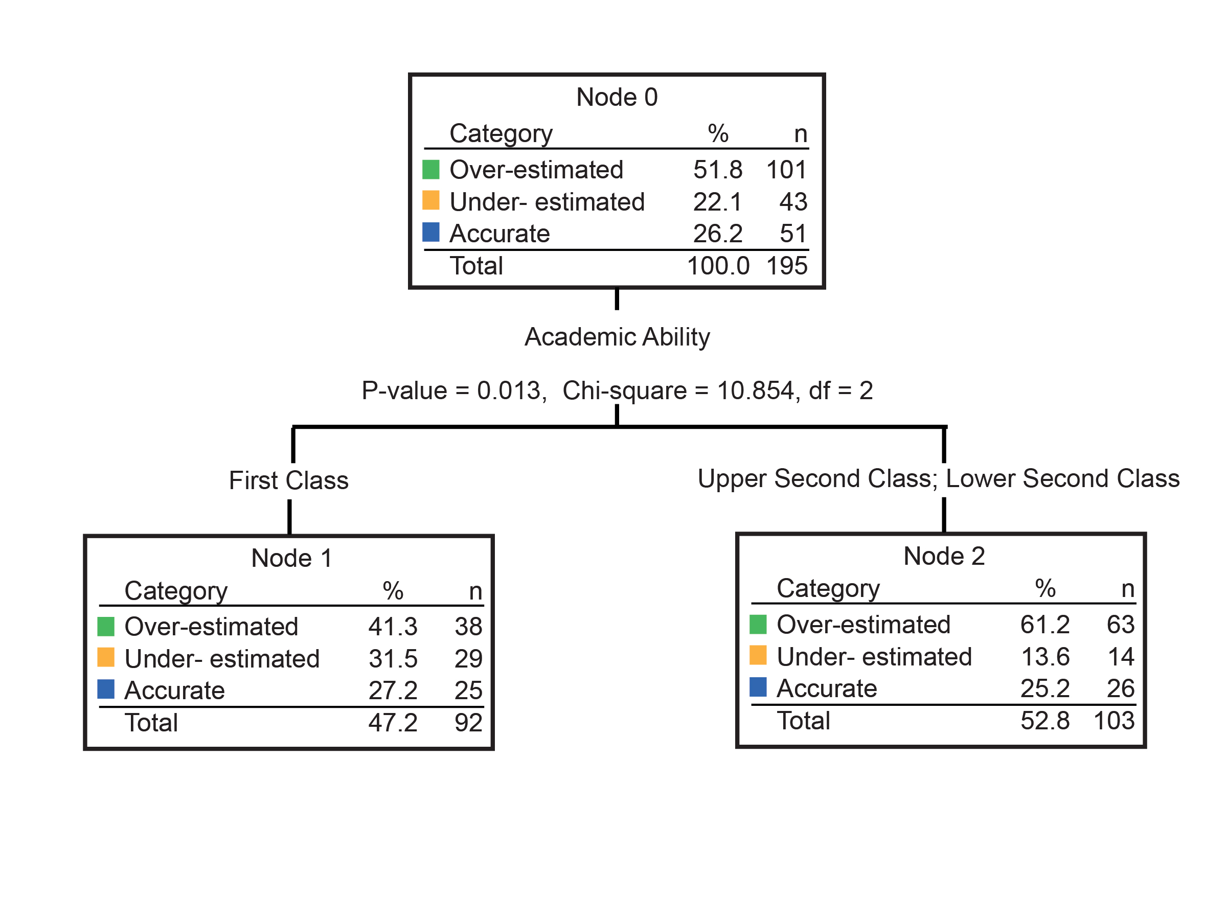 Virtual Patient Instruction and Self Assessment Accuracy in