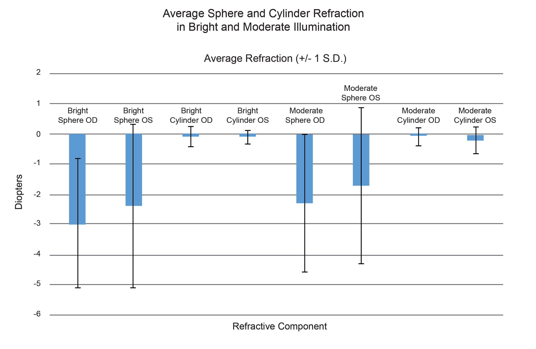 Effect of Room Illumination on Manifest Refraction | The